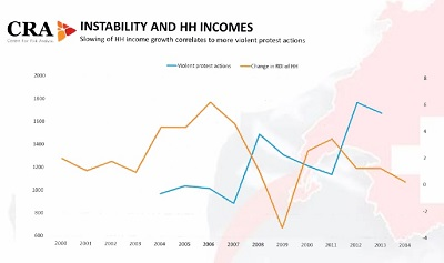 South Africa: Instability and hh incomes